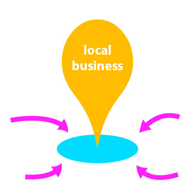Local Online Marketing for Los Angeles Businesses